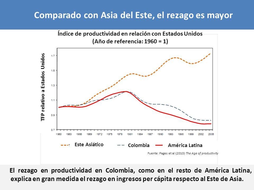 El rezago en productividad en Colombia, como en el resto de América Latina, explica en gran medida el rezago en ingresos per cápita respecto al Este d