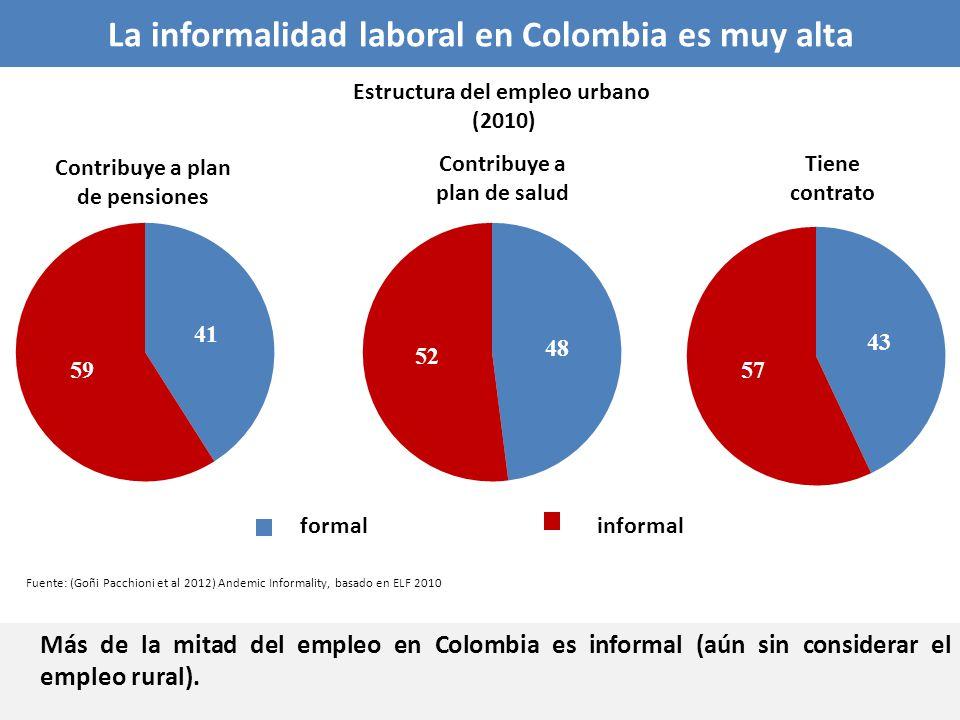 La informalidad laboral en Colombia es muy alta Más de la mitad del empleo en Colombia es informal (aún sin considerar el empleo rural). Contribuye a