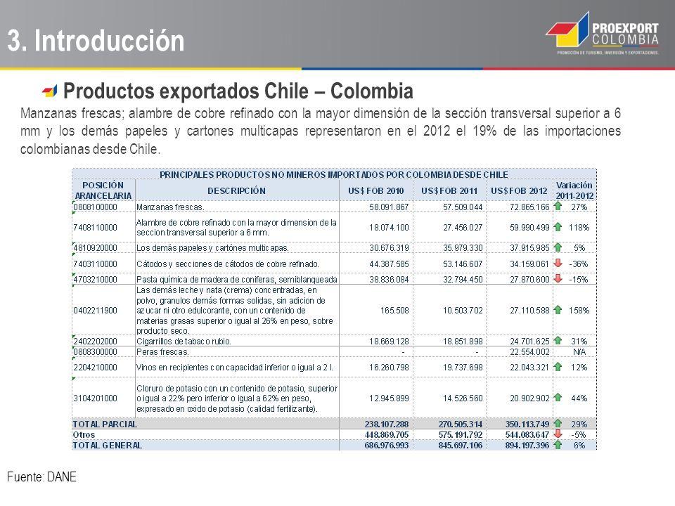 3. Introducción Productos exportados Chile – Colombia Manzanas frescas; alambre de cobre refinado con la mayor dimensión de la sección transversal sup
