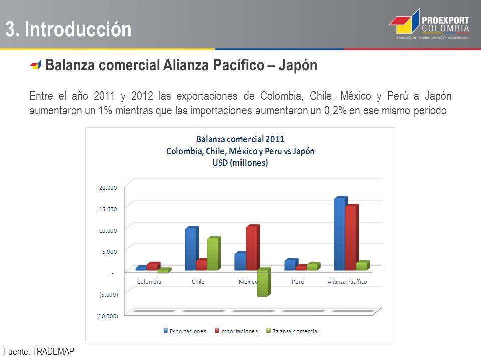 Balanza comercial Alianza Pacífico – Japón Entre el año 2011 y 2012 las exportaciones de Colombia, Chile, México y Perú a Japón aumentaron un 1% mient