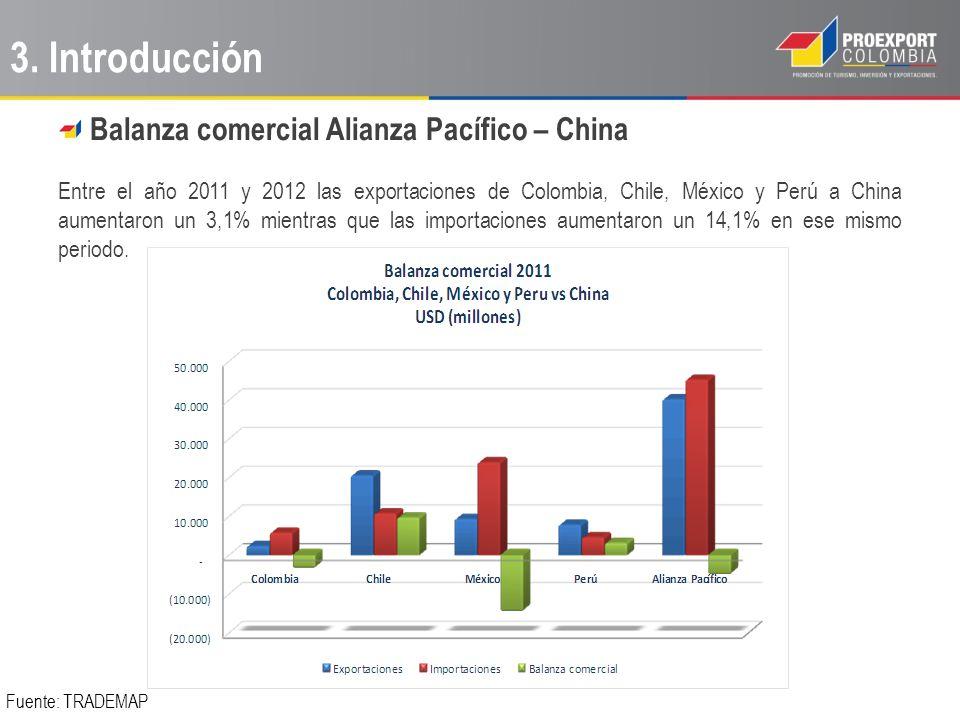 Balanza comercial Alianza Pacífico – China Entre el año 2011 y 2012 las exportaciones de Colombia, Chile, México y Perú a China aumentaron un 3,1% mie