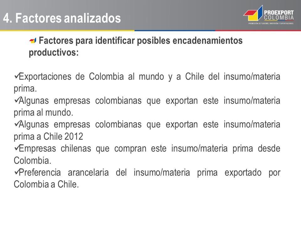 Factores para identificar posibles encadenamientos productivos: Exportaciones de Colombia al mundo y a Chile del insumo/materia prima. Algunas empresa