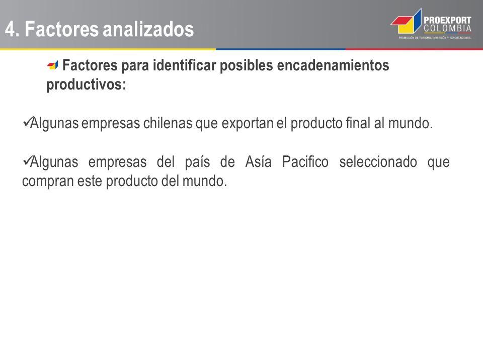 Factores para identificar posibles encadenamientos productivos: Algunas empresas chilenas que exportan el producto final al mundo. Algunas empresas de