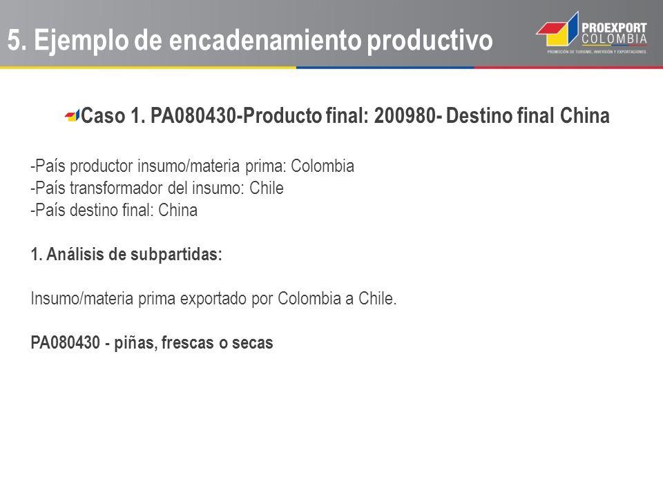Caso 1. PA080430-Producto final: 200980- Destino final China -País productor insumo/materia prima: Colombia -País transformador del insumo: Chile -Paí