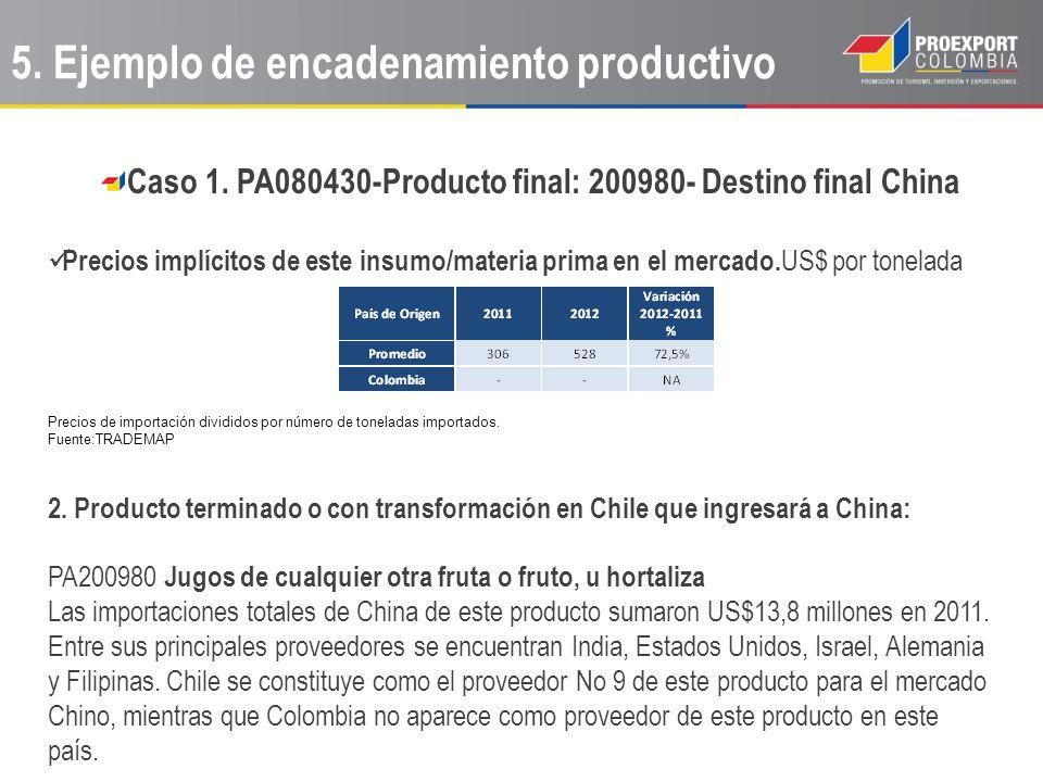 Caso 1. PA080430-Producto final: 200980- Destino final China Precios implícitos de este insumo/materia prima en el mercado. US$ por tonelada Precios d
