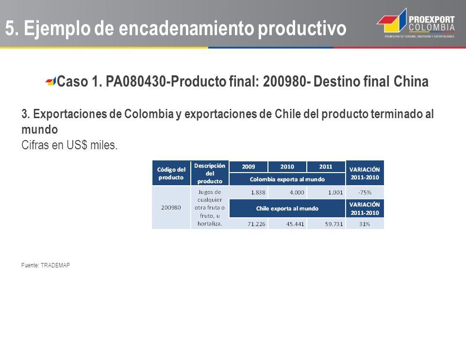 Caso 1. PA080430-Producto final: 200980- Destino final China 3. Exportaciones de Colombia y exportaciones de Chile del producto terminado al mundo Cif
