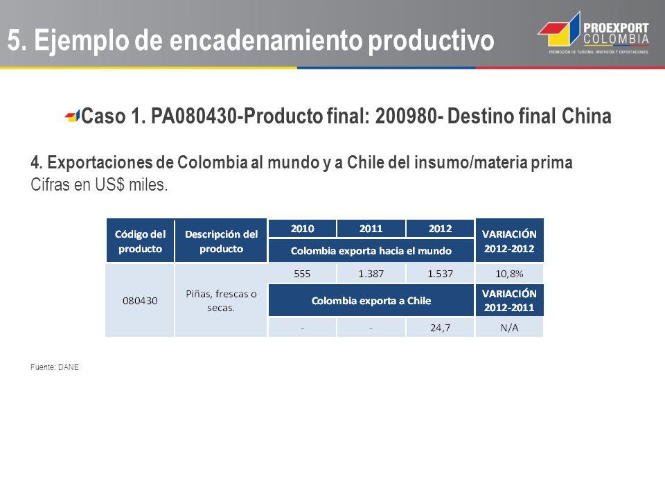 Caso 1. PA080430-Producto final: 200980- Destino final China 4. Exportaciones de Colombia al mundo y a Chile del insumo/materia prima Cifras en US$ mi