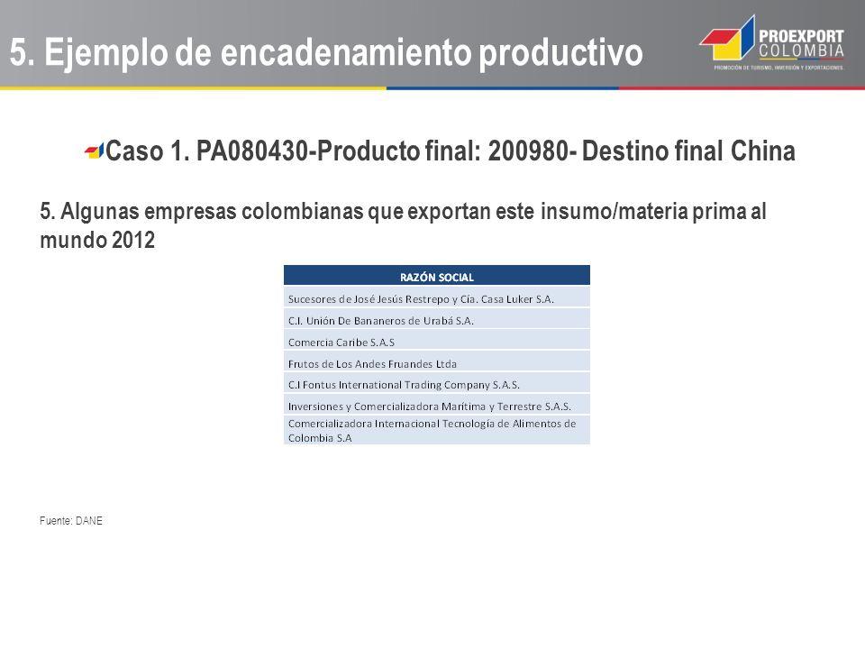 Caso 1. PA080430-Producto final: 200980- Destino final China 5. Algunas empresas colombianas que exportan este insumo/materia prima al mundo 2012 Fuen
