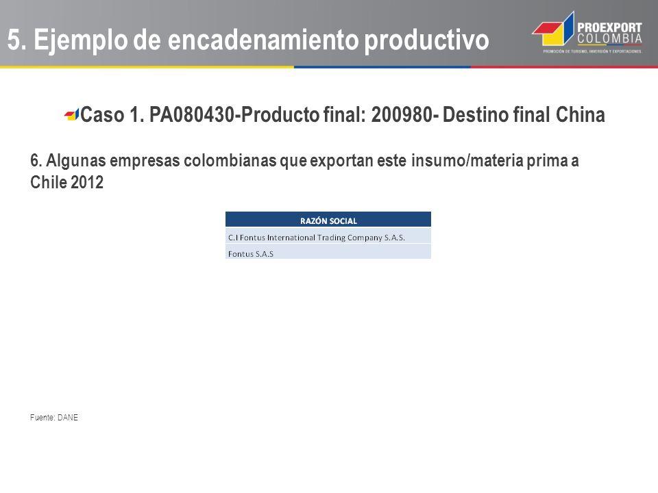 Caso 1. PA080430-Producto final: 200980- Destino final China 6. Algunas empresas colombianas que exportan este insumo/materia prima a Chile 2012 Fuent