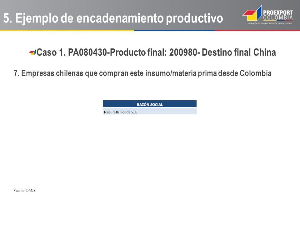 Caso 1. PA080430-Producto final: 200980- Destino final China 7. Empresas chilenas que compran este insumo/materia prima desde Colombia Fuente: DANE 5.