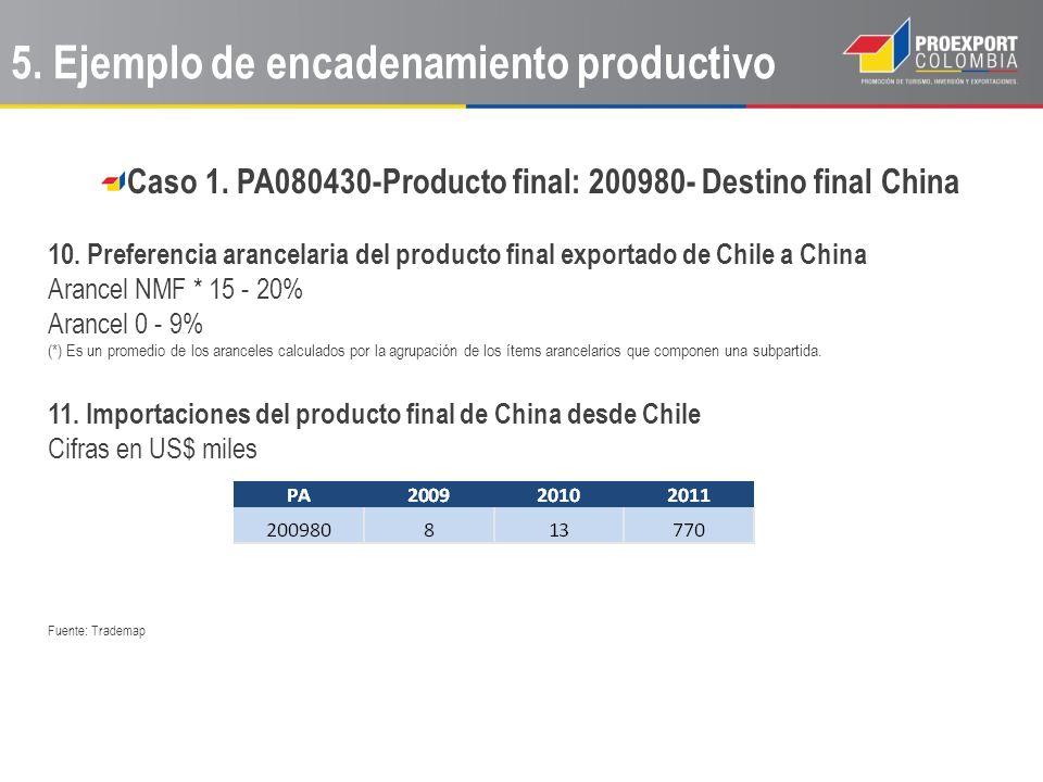 Caso 1. PA080430-Producto final: 200980- Destino final China 10. Preferencia arancelaria del producto final exportado de Chile a China Arancel NMF * 1