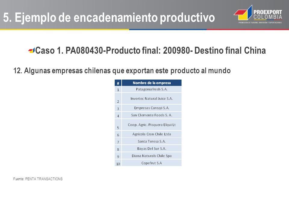 Caso 1. PA080430-Producto final: 200980- Destino final China 12. Algunas empresas chilenas que exportan este producto al mundo Fuente: PENTA TRANSACTI