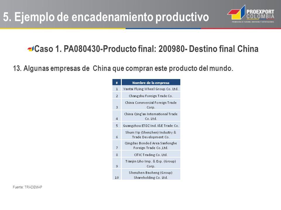 Caso 1. PA080430-Producto final: 200980- Destino final China 13. Algunas empresas de China que compran este producto del mundo. Fuente: TRADEMAP 5. Ej