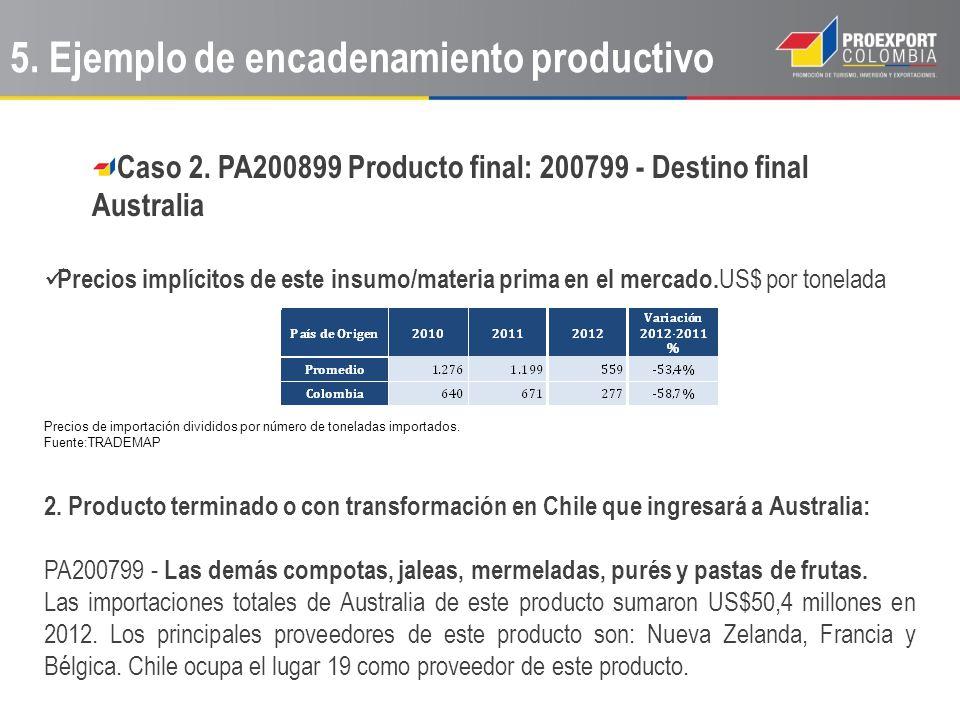Caso 2. PA200899 Producto final: 200799 - Destino final Australia Precios implícitos de este insumo/materia prima en el mercado. US$ por tonelada Prec
