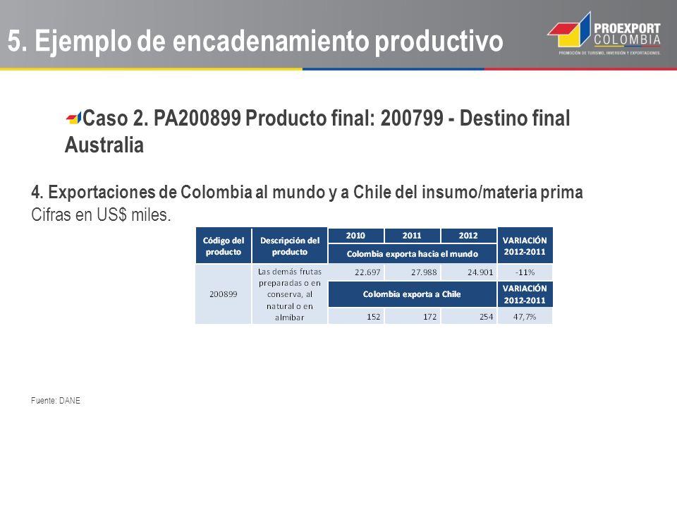 Caso 2. PA200899 Producto final: 200799 - Destino final Australia 4. Exportaciones de Colombia al mundo y a Chile del insumo/materia prima Cifras en U