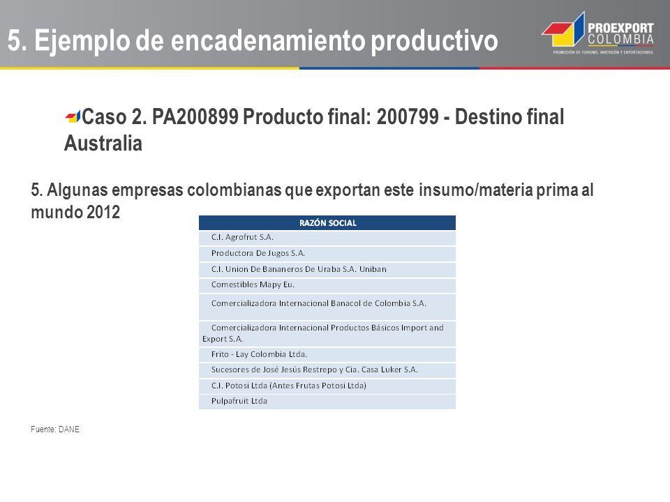 Caso 2. PA200899 Producto final: 200799 - Destino final Australia 5. Algunas empresas colombianas que exportan este insumo/materia prima al mundo 2012
