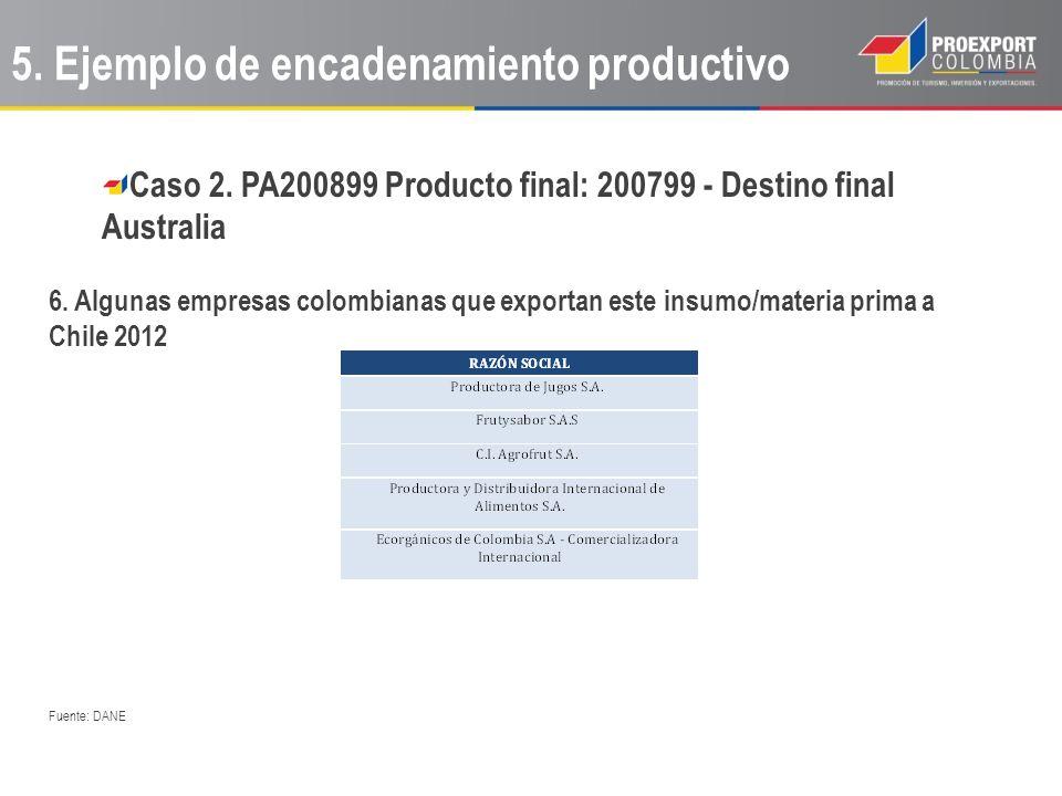Caso 2. PA200899 Producto final: 200799 - Destino final Australia 6. Algunas empresas colombianas que exportan este insumo/materia prima a Chile 2012