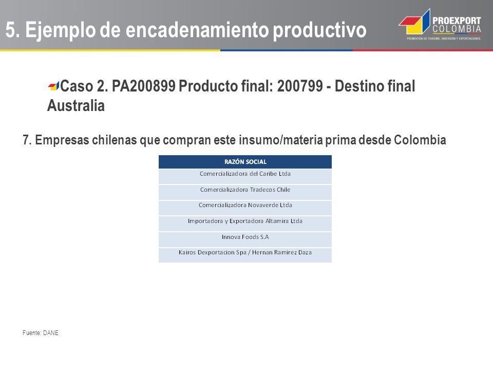 Caso 2. PA200899 Producto final: 200799 - Destino final Australia 7. Empresas chilenas que compran este insumo/materia prima desde Colombia Fuente: DA