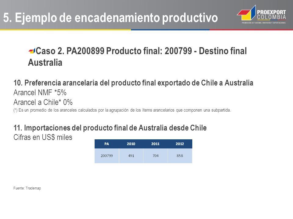 Caso 2. PA200899 Producto final: 200799 - Destino final Australia 10. Preferencia arancelaria del producto final exportado de Chile a Australia Arance