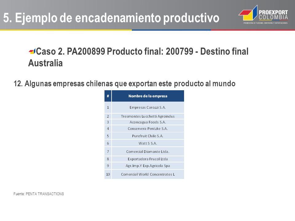 Caso 2. PA200899 Producto final: 200799 - Destino final Australia 12. Algunas empresas chilenas que exportan este producto al mundo Fuente: PENTA TRAN