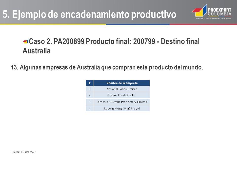 Caso 2. PA200899 Producto final: 200799 - Destino final Australia 13. Algunas empresas de Australia que compran este producto del mundo. Fuente: TRADE