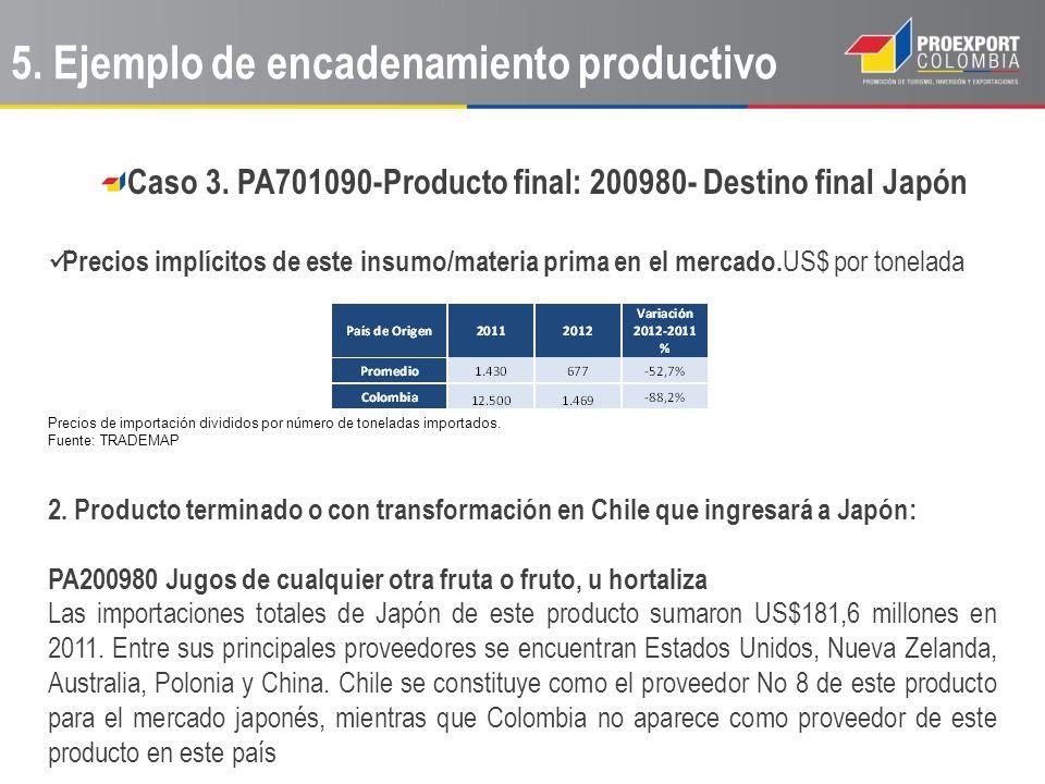 Caso 3. PA701090-Producto final: 200980- Destino final Japón Precios implícitos de este insumo/materia prima en el mercado. US$ por tonelada Precios d
