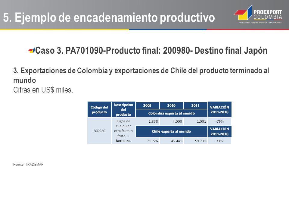 Caso 3. PA701090-Producto final: 200980- Destino final Japón 3. Exportaciones de Colombia y exportaciones de Chile del producto terminado al mundo Cif