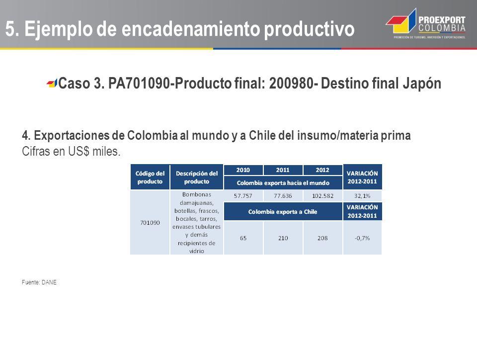 Caso 3. PA701090-Producto final: 200980- Destino final Japón 4. Exportaciones de Colombia al mundo y a Chile del insumo/materia prima Cifras en US$ mi