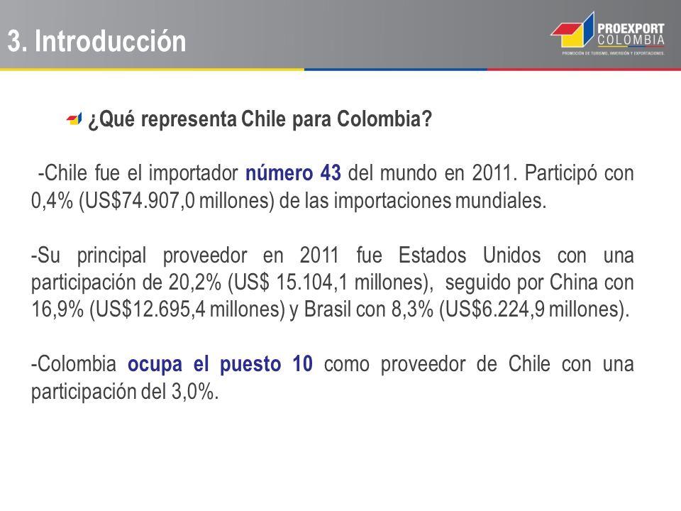 ¿Qué representa Chile para Colombia? -Chile fue el importador número 43 del mundo en 2011. Participó con 0,4% (US$74.907,0 millones) de las importacio
