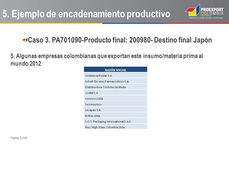 Caso 3. PA701090-Producto final: 200980- Destino final Japón 5. Algunas empresas colombianas que exportan este insumo/materia prima al mundo 2012 Fuen