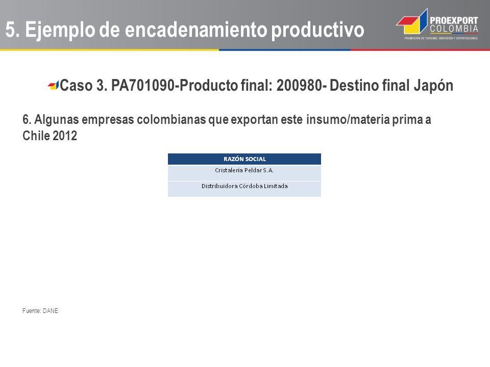 Caso 3. PA701090-Producto final: 200980- Destino final Japón 6. Algunas empresas colombianas que exportan este insumo/materia prima a Chile 2012 Fuent