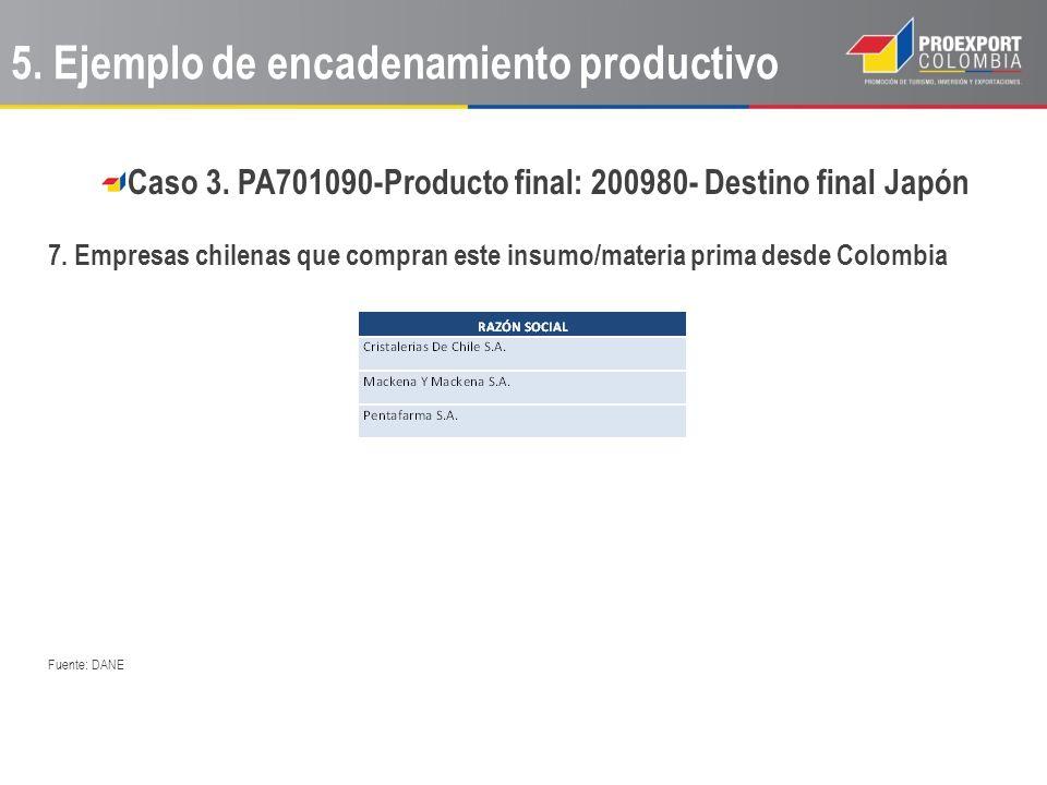 Caso 3. PA701090-Producto final: 200980- Destino final Japón 7. Empresas chilenas que compran este insumo/materia prima desde Colombia Fuente: DANE 5.