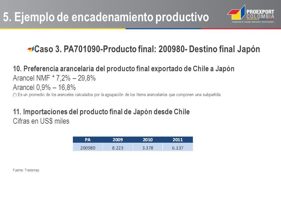 Caso 3. PA701090-Producto final: 200980- Destino final Japón 10. Preferencia arancelaria del producto final exportado de Chile a Japón Arancel NMF * 7