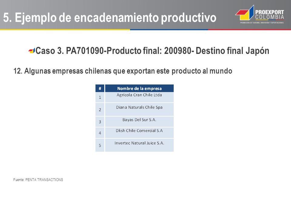 Caso 3. PA701090-Producto final: 200980- Destino final Japón 12. Algunas empresas chilenas que exportan este producto al mundo Fuente: PENTA TRANSACTI
