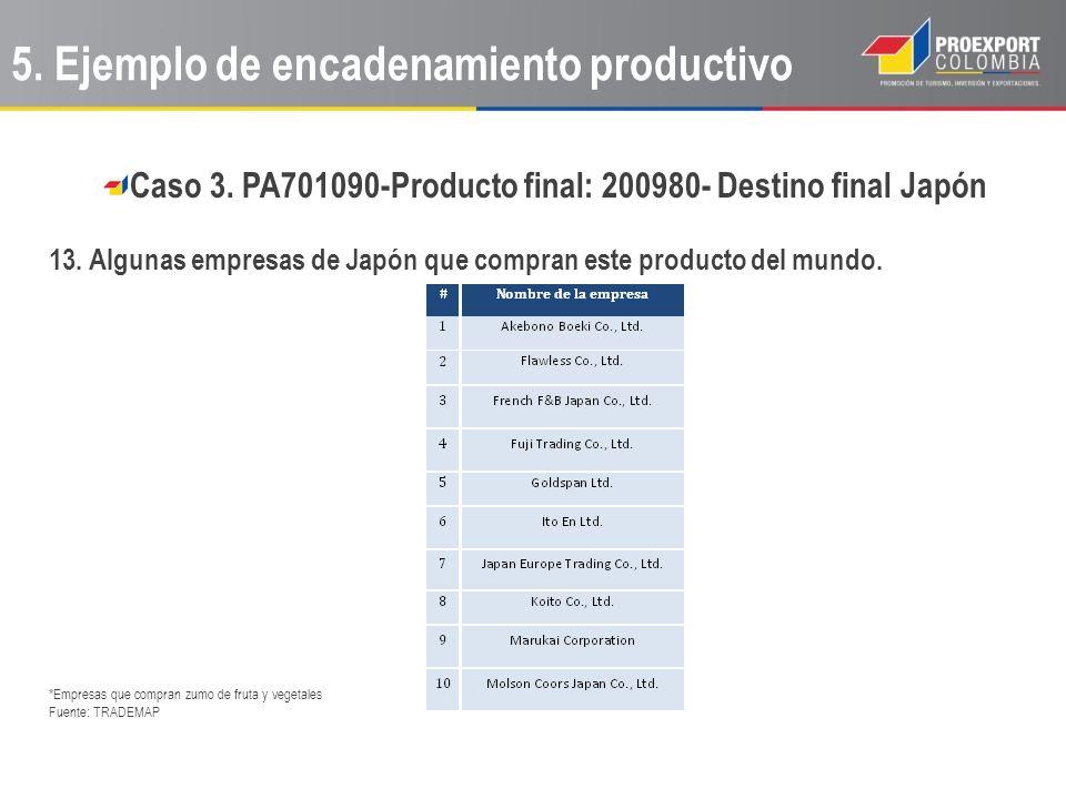 Caso 3. PA701090-Producto final: 200980- Destino final Japón 13. Algunas empresas de Japón que compran este producto del mundo. *Empresas que compran
