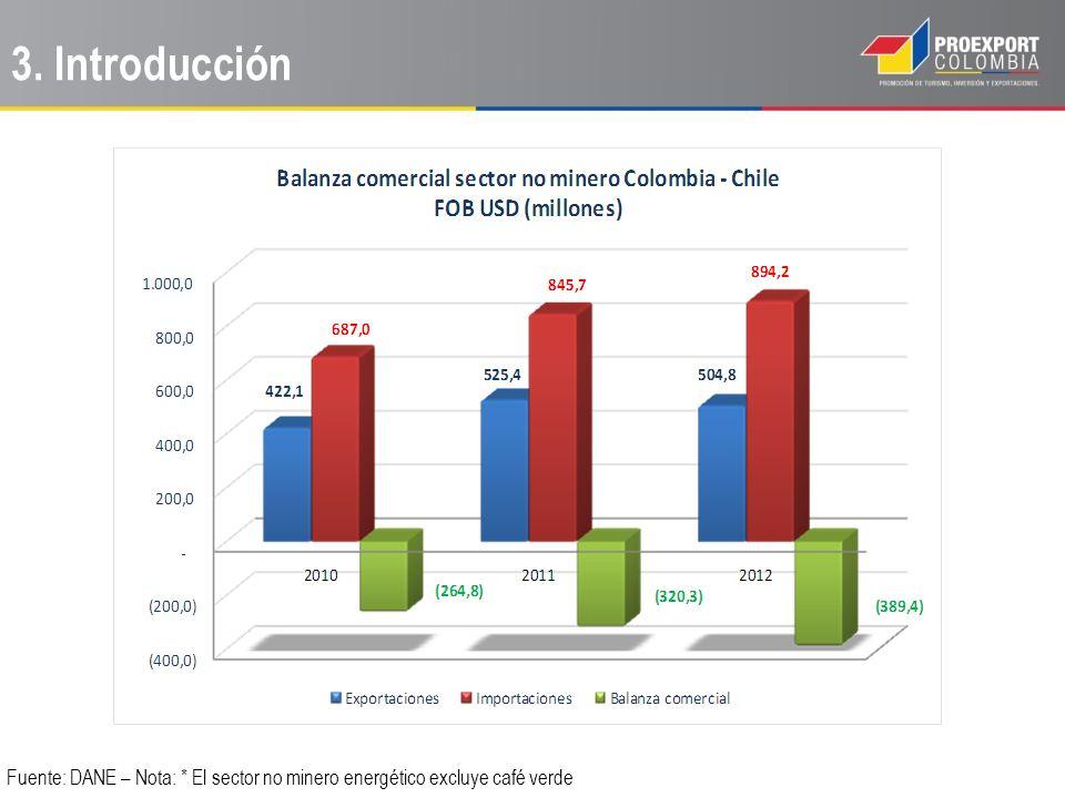 Factores para identificar posibles encadenamientos productivos: Los aspectos que se tuvieron en cuenta para analizar la posibilidad de un encadenamiento productivo entre Colombia – Chile – Asia Pacífico fueron: Insumo/materia prima exportado por Colombia a Chile.