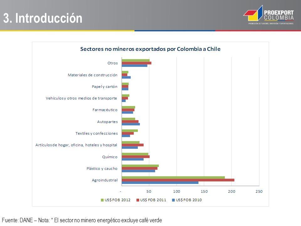Factores para identificar posibles encadenamientos productivos: Exportaciones de Colombia al mundo y a Chile del insumo/materia prima.