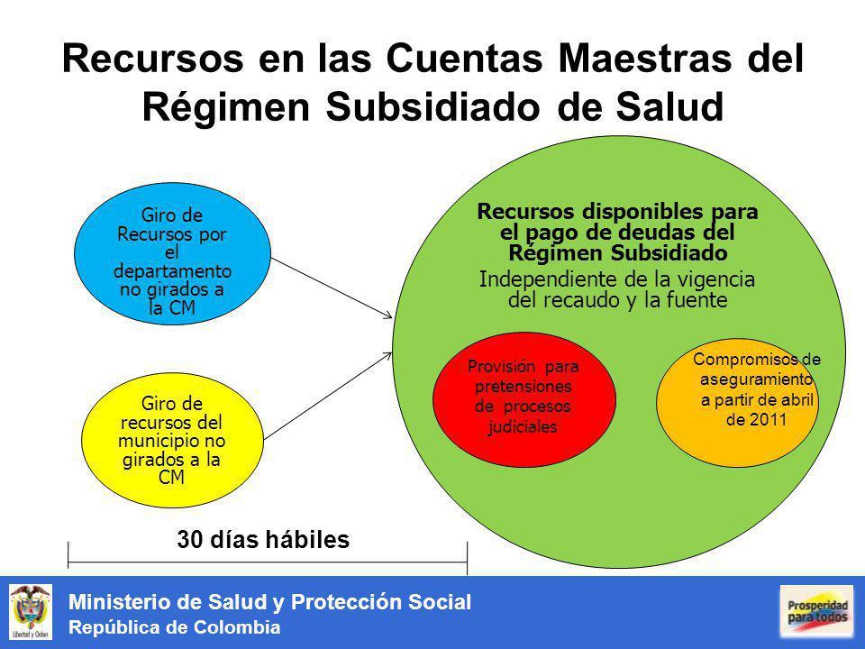 Ministerio de Salud y Protección Social República de Colombia Recursos en las Cuentas Maestras del Régimen Subsidiado de Salud Giro de recursos del mu