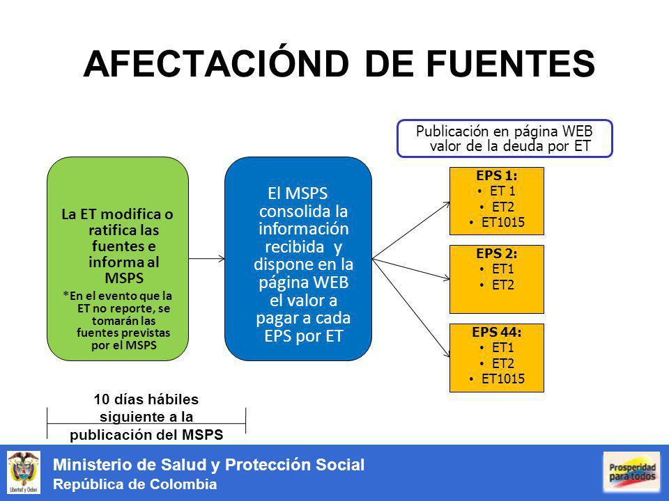 Ministerio de Salud y Protección Social República de Colombia AFECTACIÓND DE FUENTES La ET modifica o ratifica las fuentes e informa al MSPS *En el evento que la ET no reporte, se tomarán las fuentes previstas por el MSPS El MSPS consolida la información recibida y dispone en la página WEB el valor a pagar a cada EPS por ET 10 días hábiles siguiente a la publicación del MSPS Publicación en página WEB valor de la deuda por ET EPS 1: ET 1 ET2 ET1015 EPS 2: ET1 ET2 EPS 44: ET1 ET2 ET1015