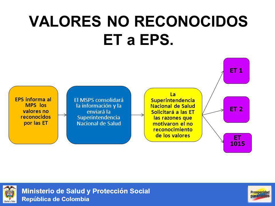 Ministerio de Salud y Protección Social República de Colombia VALORES NO RECONOCIDOS ET a EPS. EPS informa al MPS los valores no reconocidos por las E