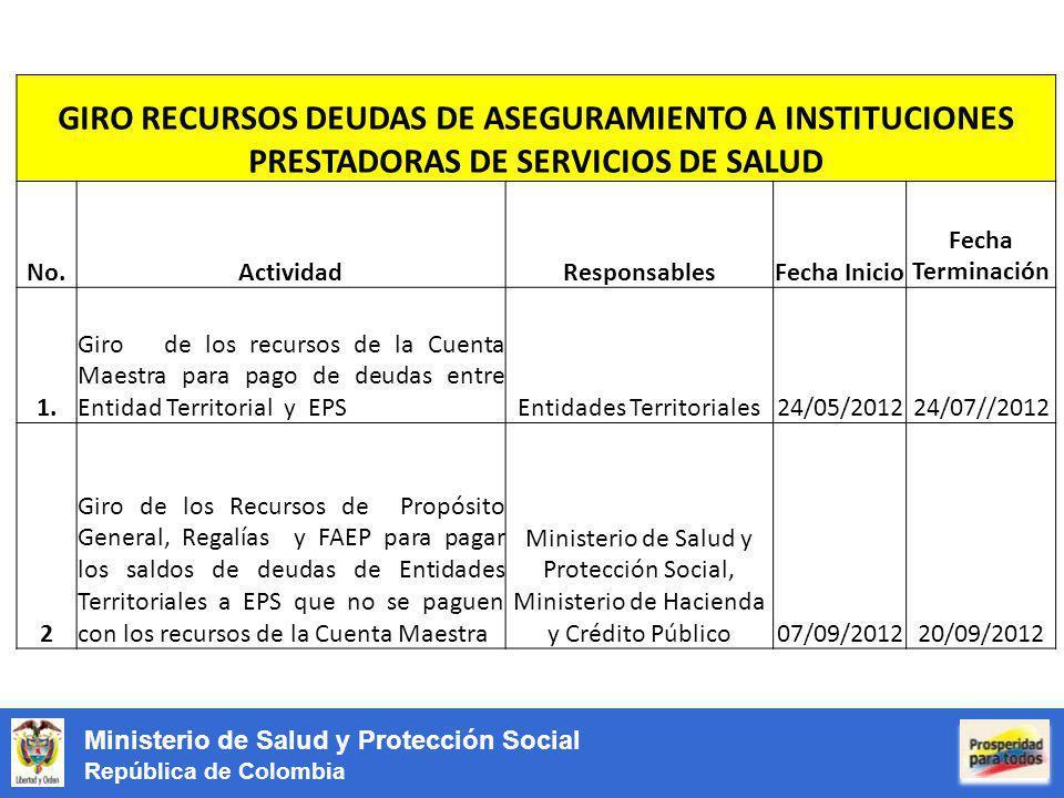 Ministerio de Salud y Protección Social República de Colombia GIRO RECURSOS DEUDAS DE ASEGURAMIENTO A INSTITUCIONES PRESTADORAS DE SERVICIOS DE SALUD No.ActividadResponsablesFecha Inicio Fecha Terminación 1.
