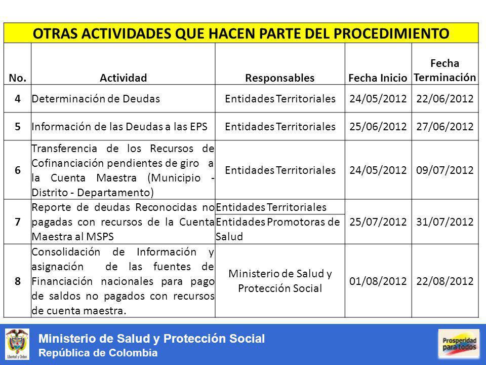 Ministerio de Salud y Protección Social República de Colombia OTRAS ACTIVIDADES QUE HACEN PARTE DEL PROCEDIMIENTO No.ActividadResponsablesFecha Inicio