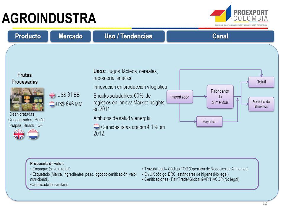 AGROINDUSTRA ProductoProductoMercadoMercadoCanalCanal Uso / Tendencias Importador Retail Mayorista Servicios de alimentos Fabricante de alimentos Propuesta de valor: Empaque (si va a retail).