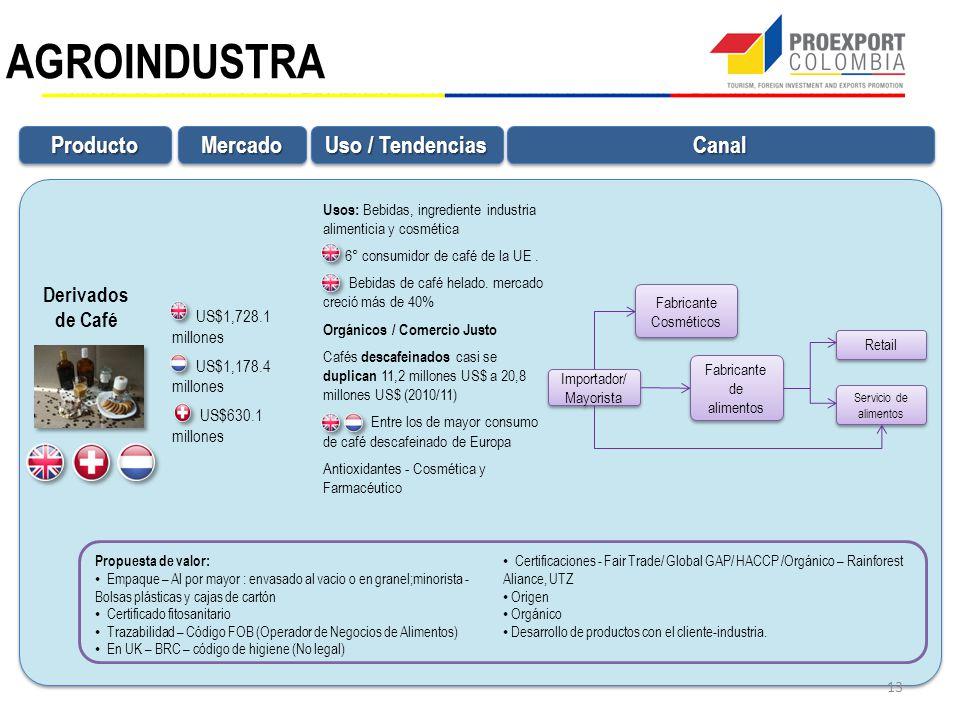AGROINDUSTRA Derivados de Café ProductoProductoMercadoMercadoCanalCanal Uso / Tendencias Propuesta de valor: Empaque – Al por mayor : envasado al vacio o en granel;minorista - Bolsas plásticas y cajas de cartón Certificado fitosanitario Trazabilidad – Código FOB (Operador de Negocios de Alimentos) En UK – BRC – código de higiene (No legal) Certificaciones - Fair Trade/ Global GAP/ HACCP /Orgánico – Rainforest Aliance, UTZ Origen Orgánico Desarrollo de productos con el cliente-industria.