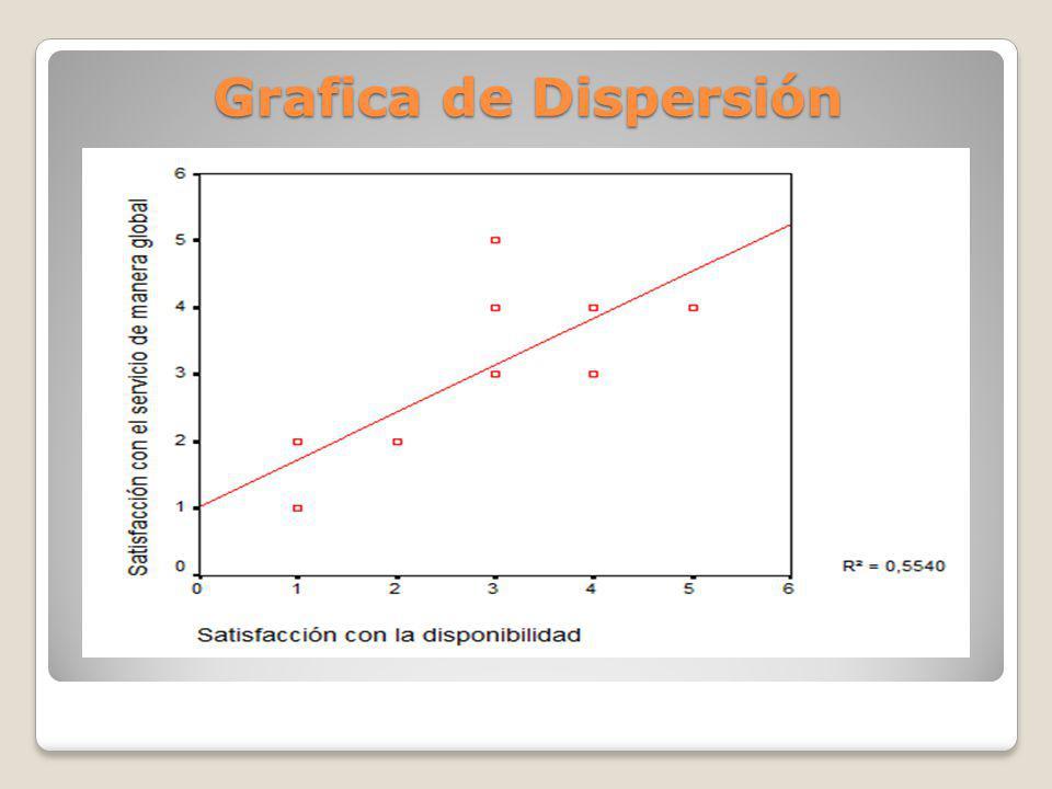 Grafica de Dispersión
