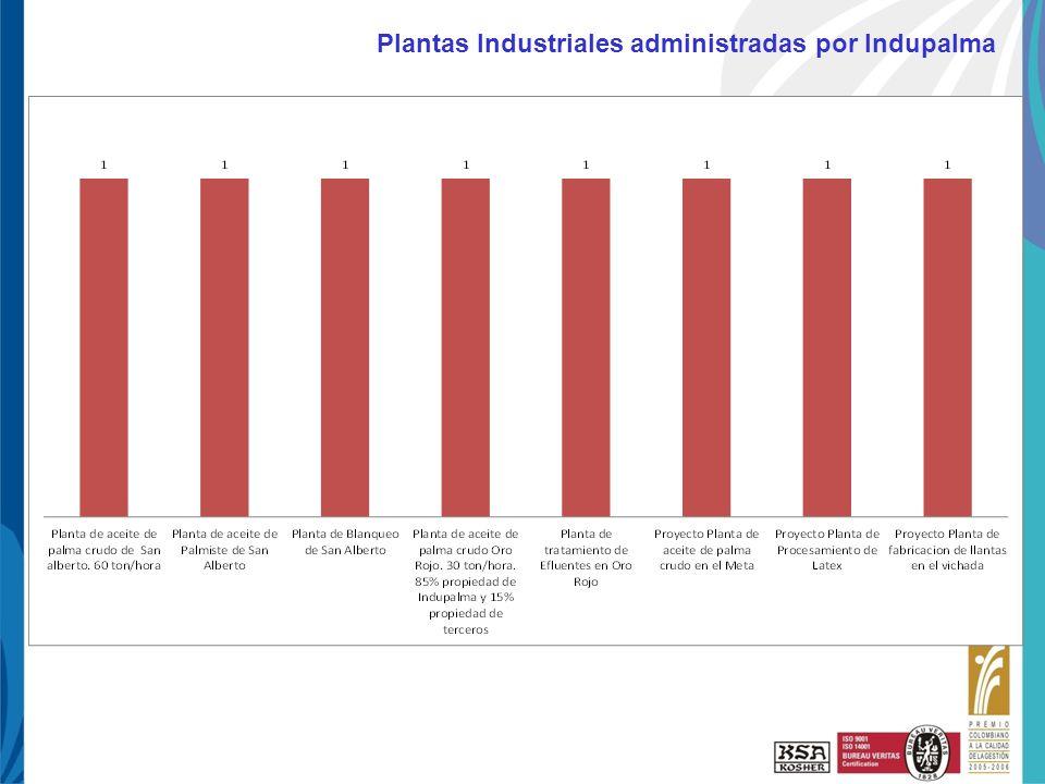 Haga clic para cambiar el estilo de título UNI-PAE-FO-125 R3 10-Ene-08 Plantas Industriales administradas por Indupalma