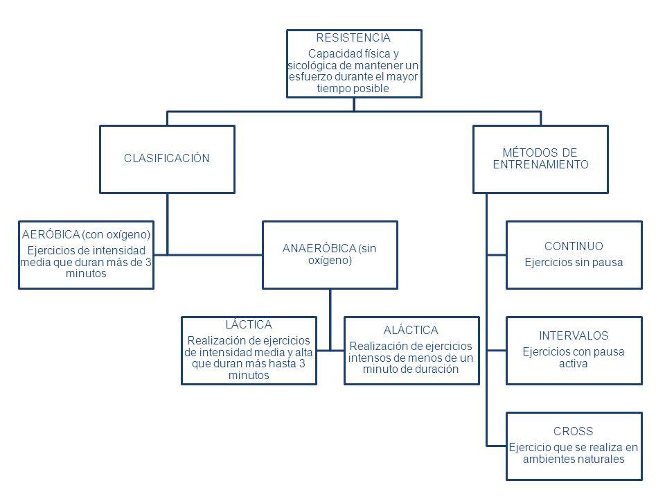 RESISTENCIA Capacidad física y sicológica de mantener un esfuerzo durante el mayor tiempo posible CLASIFICACIÓN AERÓBICA (con oxígeno) Ejercicios de i