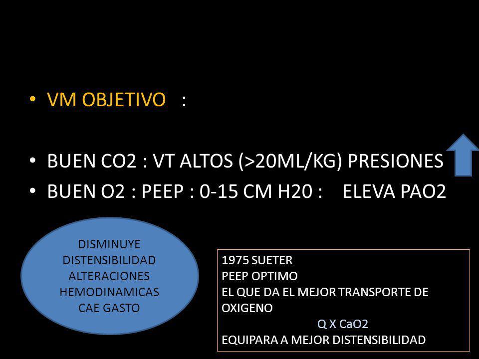 LEMAIRE : MINIMO PEEP 2 CM H2O ENCIMA PUNTO INFLEXION INFERIOR KIRBY : SUPER PEEP : LA PRESION QUE REDUCE AL MAXIMO EL SHUNT VT CO2 PRESION FIO2O2 PEEP 70´S