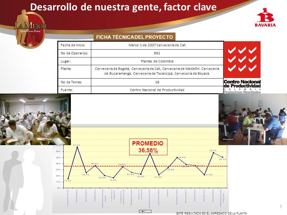 7 Desarrollo de nuestra gente, factor clave FICHA TÉCNICA DEL PROYECTO Fecha de InicioMarzo 1 de 2007 Cervecería de Cali No de Operarios:692 Lugar:Plantas de Colombia Planta:Cervecería de Bogotá, Cervecería de Cali, Cervecería de Medellín, Cervecería de Bucaramanga, Cervecería de Tocancipá, Cervecería de Boyacá.