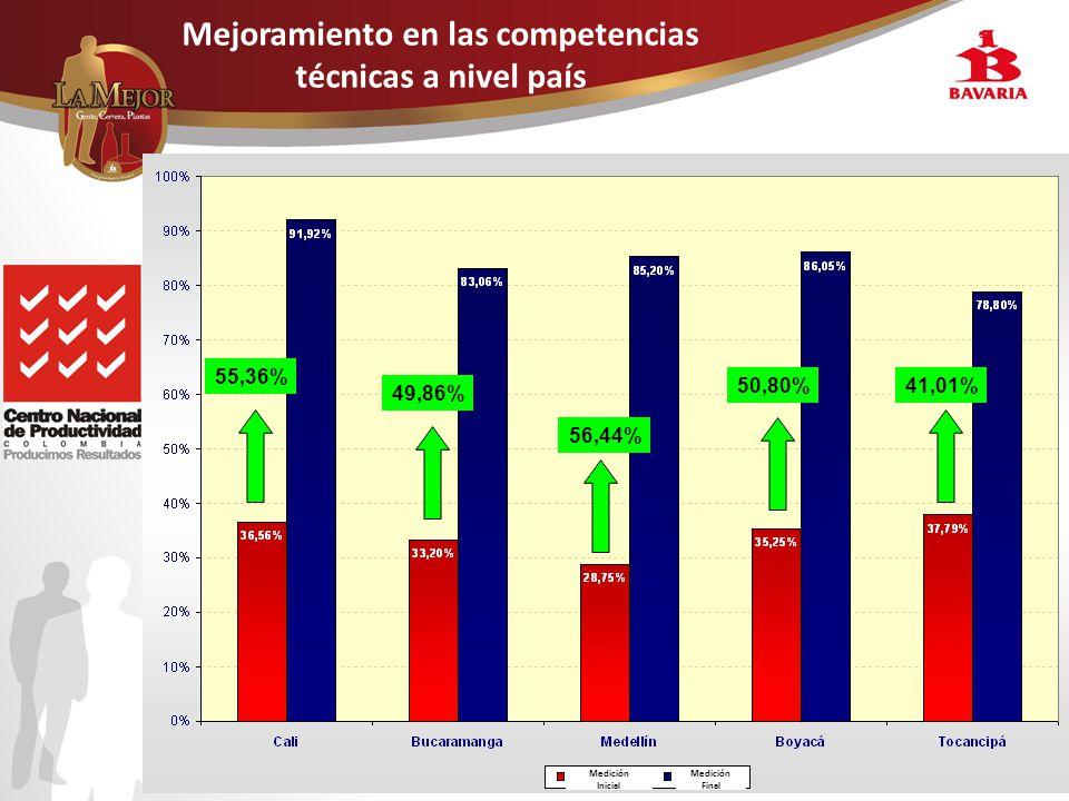 8 Mejoramiento en las competencias técnicas a nivel país Medición Inicial Medición Final 55,36% 49,86% 56,44% 50,80%41,01%
